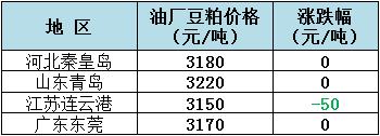 2018年11月30日全国重要地区油厂豆粕(43%蛋白)价格