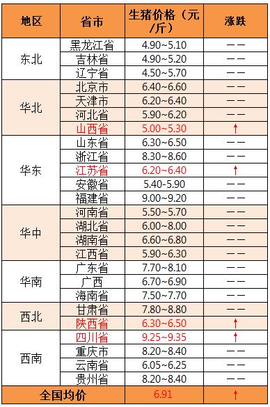 2018年12月4日全国外三元生猪价格(元/斤)