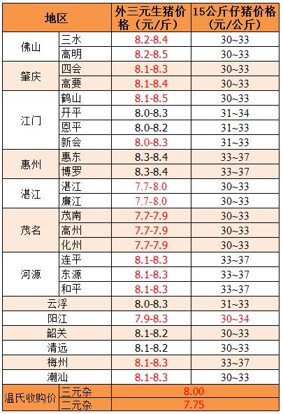 2018年12月4日广东省外三元、15公斤仔猪价格