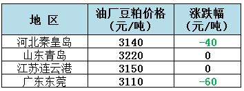 2018年12月5日全国重要地区油厂豆粕(43%蛋白)价格
