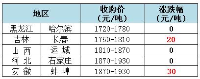 2018年12月4日全国玉米(水分15%)价格