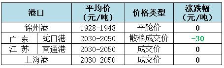 2018年12月4日全国玉米(水分15%)价格(元/吨)