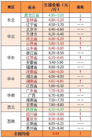 2018年12月5日全国外三元生猪价格(元/斤)