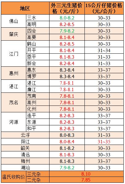 2018年12月5日广东省外三元、15公斤仔猪价格