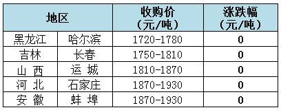 2018年12月5日全国玉米(水分15%)价格