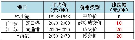 2018年12月5日全国玉米(水分15%)价格(元/吨)