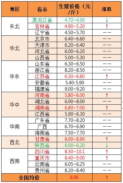 2018年12月6日全国外三元生猪价格(元/斤)