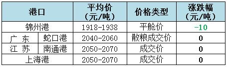 2018年12月6日全国玉米(水分15%)价格(元/吨)