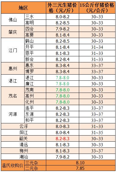 2018年12月6日广东省外三元、15公斤仔猪价格