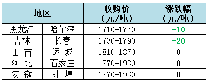 2018年12月6日全国玉米(水分15%)价格