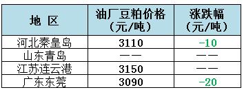 2018年12月6日全国重要地区油厂豆粕(43%蛋白)价格