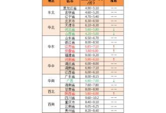 【中博特约-今日猪价】2018年12月11日:今日猪价稳中小幅偏弱调整