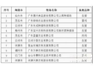 """官宣!揭秘2018广东省十大现代化美丽牧场""""背后的故事""""!"""