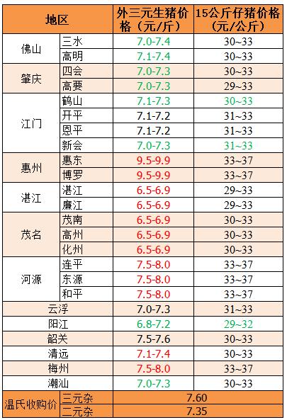 2018年12月21日广东省外三元、15公斤仔猪价格(元/斤)