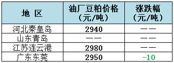 2018年12月21日全国重要地区油厂豆粕(43%蛋白)价格