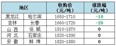 2018年12月21日全国玉米(水分14%)价格(元/吨)