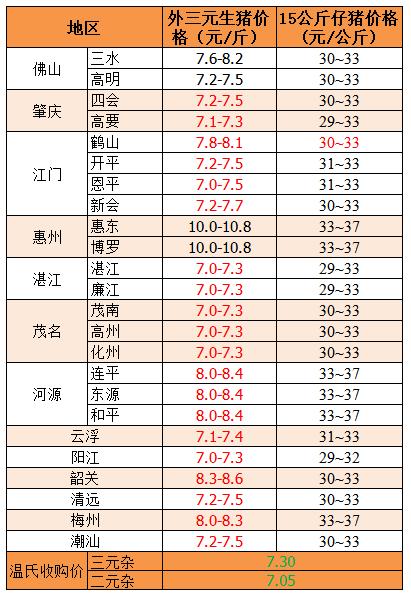 2018年12月26日广东省外三元、15公斤仔猪价格(元/斤)