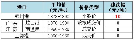 2018年12月21日全国玉米(水分14%)价格(元/吨)1