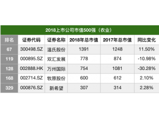 """2018年市值最高的5家农牧上市公司 """"跑赢""""整个榜单"""