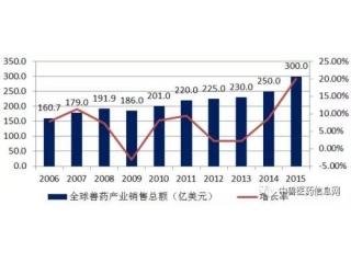 <b>一文读懂我国兽药行业,中国兽药行业发展报告</b>