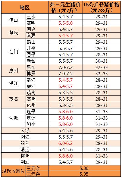 2019年1月25日广东省外三元、15公斤仔猪价格