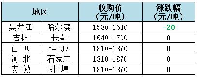 2019年1月23日全国玉米(水分14%)价格