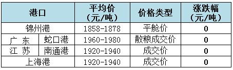 2019年1月23日全国玉米(水分14%)价格1