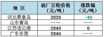 2019年1月23日全国重要地区油厂豆粕(43%蛋白)价格