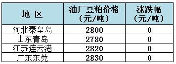 2019年1月28日全国重要地区油厂豆粕(43%蛋白)价格
