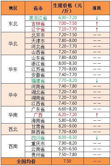 2019年5月16日全国外三元生猪价格