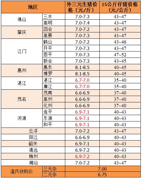 2019年5月16日广东省外三元、15公斤仔猪价格