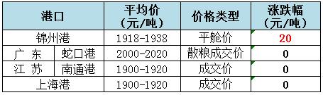 2019年5月16日全国玉米(水分14%)价格1