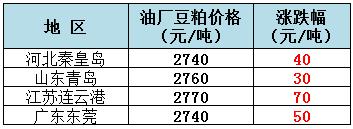 2019年5月16日全国重要地区油厂豆粕