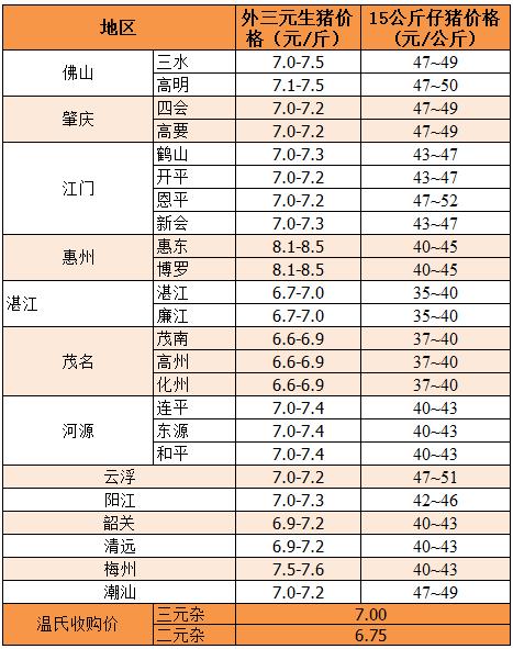 2019年5月23日广东省外三元、15公斤仔猪价格