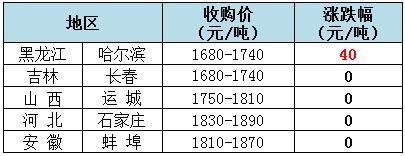 2019年5月23日全国玉米(水分14%)价格
