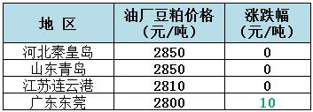 2019年5月23日全国重要地区油厂豆粕(43%蛋白)价格