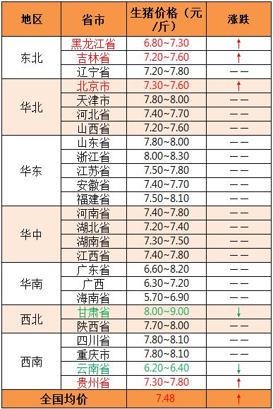 2019年5月23日全国外三元生猪价格