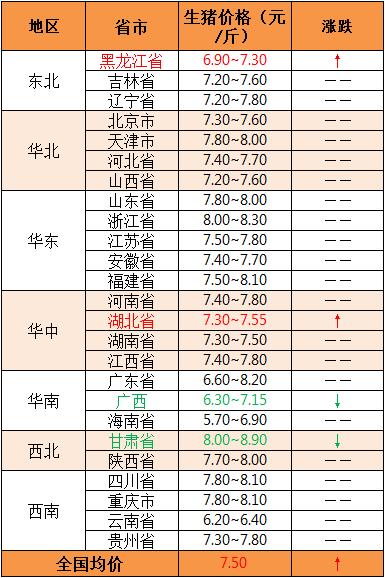 2019年5月24日全国外三元生猪价格