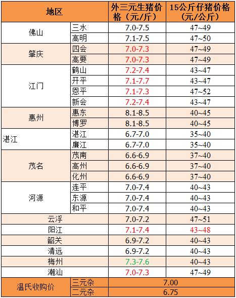 2019年5月24日广东省外三元、15公斤仔猪价格