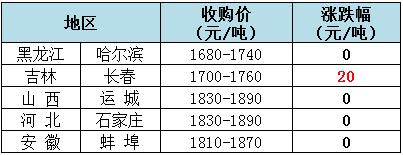 2019年5月24日全国玉米(水分14%)价格