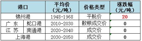2019年5月24日全国玉米(水分14%)价格1