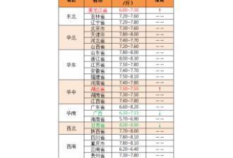 2019年5月24日:猪价稳中震荡调整,广东略上调