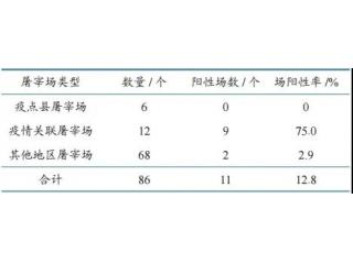 湖南公布86个屠宰场污染情况:非瘟核酸阳性率12.8%