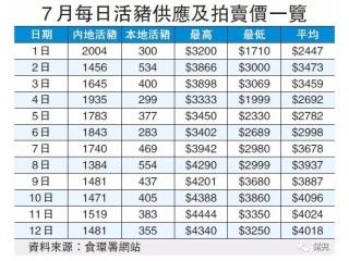 <b>香港猪肉130港元一斤!供港活猪数量减六成,短期供应难恢复</b>
