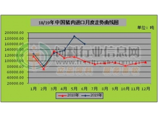 6月猪肉进口增长62.80% 禽肉进口暴增107.84%