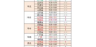 2019年8月2日:猪价稳中上涨,广东猪苗涨势强