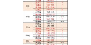 【国药动保特约-今日猪价】2019年8月5日:猪价均价破10