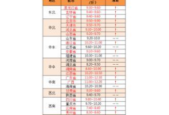 【国药动保特约-今日猪价】2019年8月5日:猪价均价破10!大面积飘红