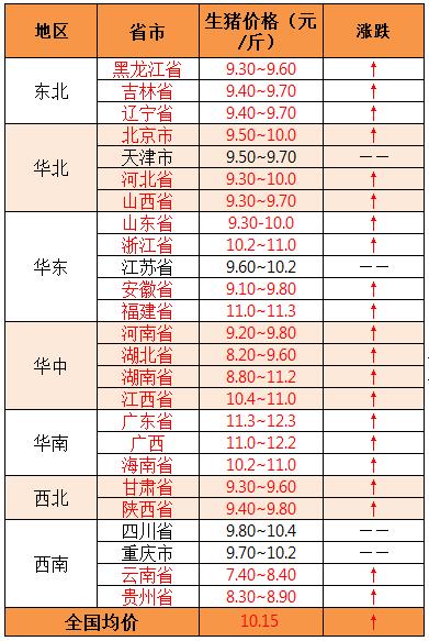 2019年8月5日全国外三元生猪价格