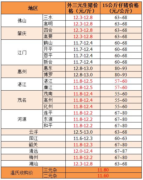 2019年8月5日广东省外三元、15公斤仔猪价格
